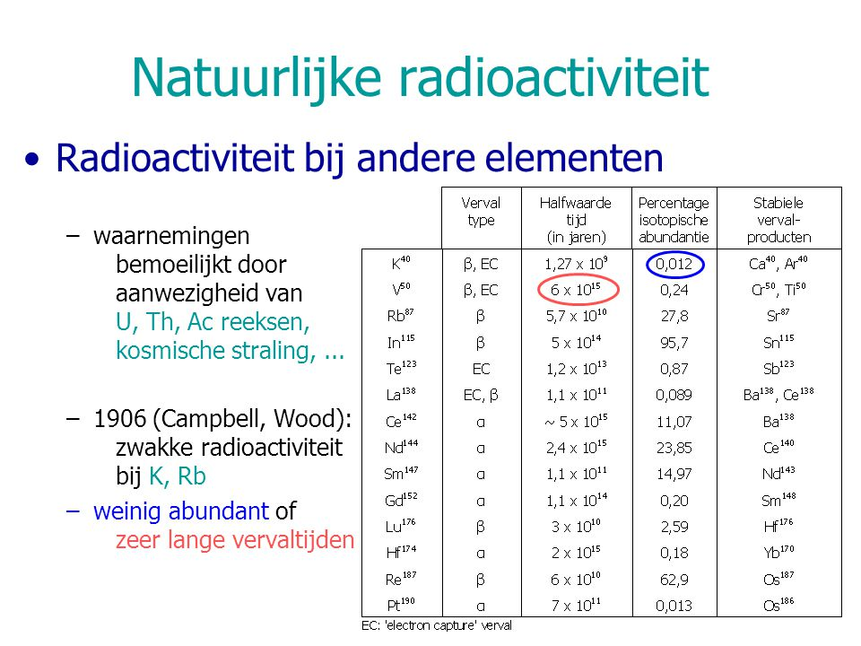 Natuurlijke radioactiviteit