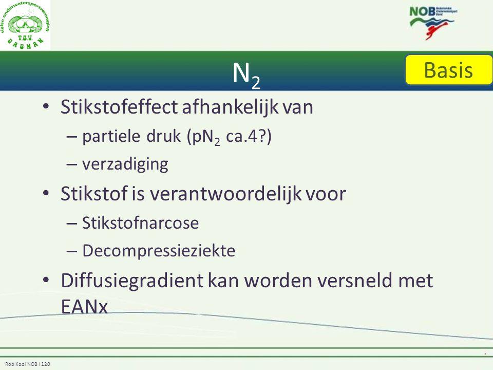 N2 Basis Stikstofeffect afhankelijk van