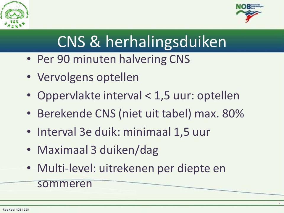 CNS & herhalingsduiken