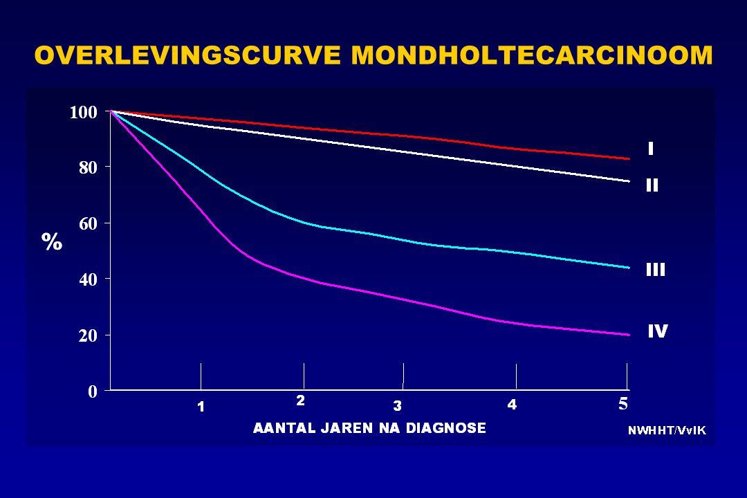 OVERLEVINGSCURVE MONDHOLTECARCINOOM