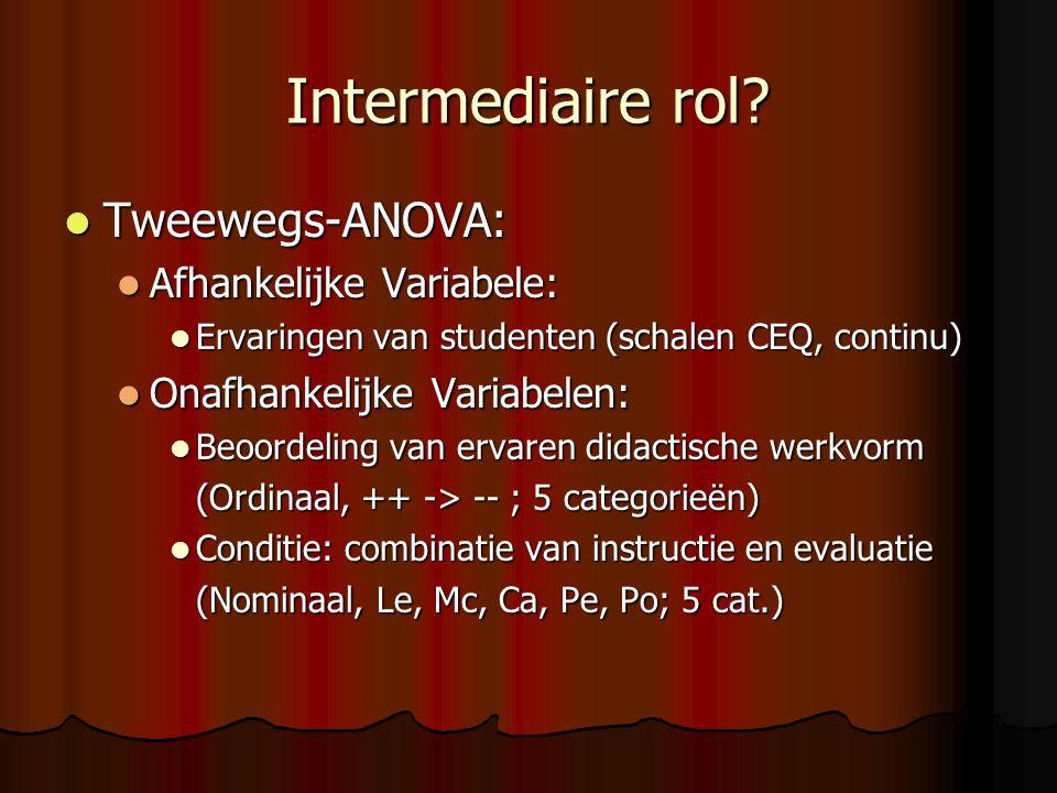 Intermediaire rol Tweewegs-ANOVA: Afhankelijke Variabele: