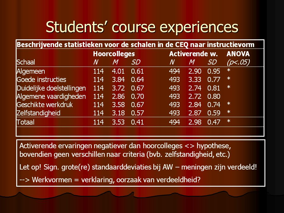 Students' course experiences