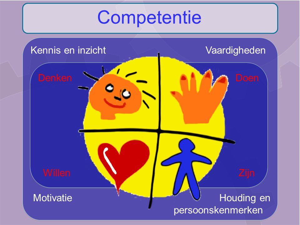 Competentie Kennis en inzicht Vaardigheden Denken Doen Willen Zijn