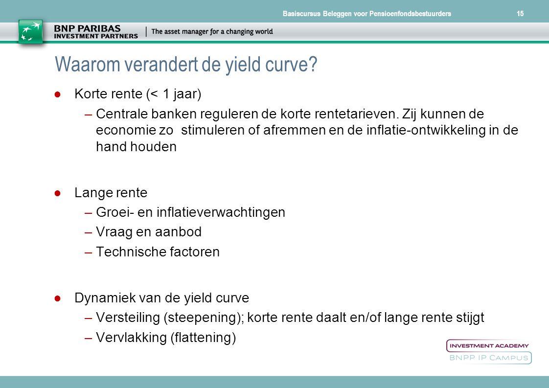 Waarom verandert de yield curve