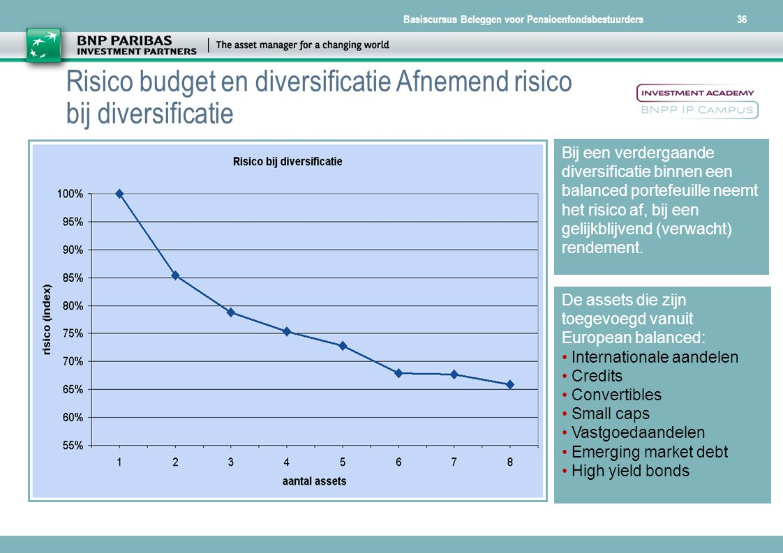 Risico budget en diversificatie Afnemend risico bij diversificatie