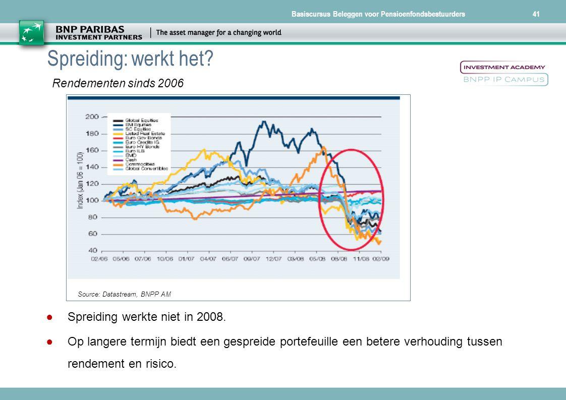 Spreiding: werkt het Spreiding werkte niet in 2008.
