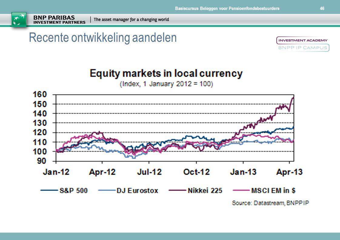 Recente ontwikkeling aandelen