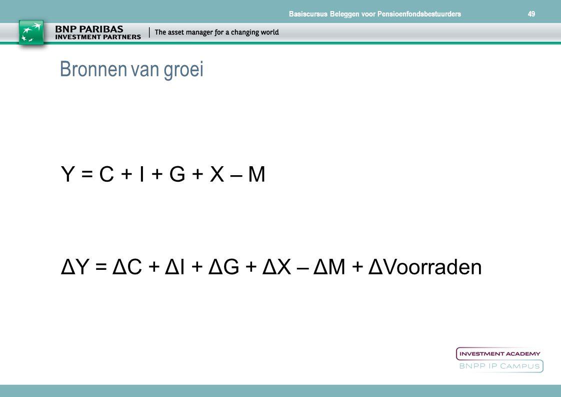 Bronnen van groei Y = C + I + G + X – M ΔY = ΔC + ΔI + ΔG + ΔX – ΔM + ΔVoorraden
