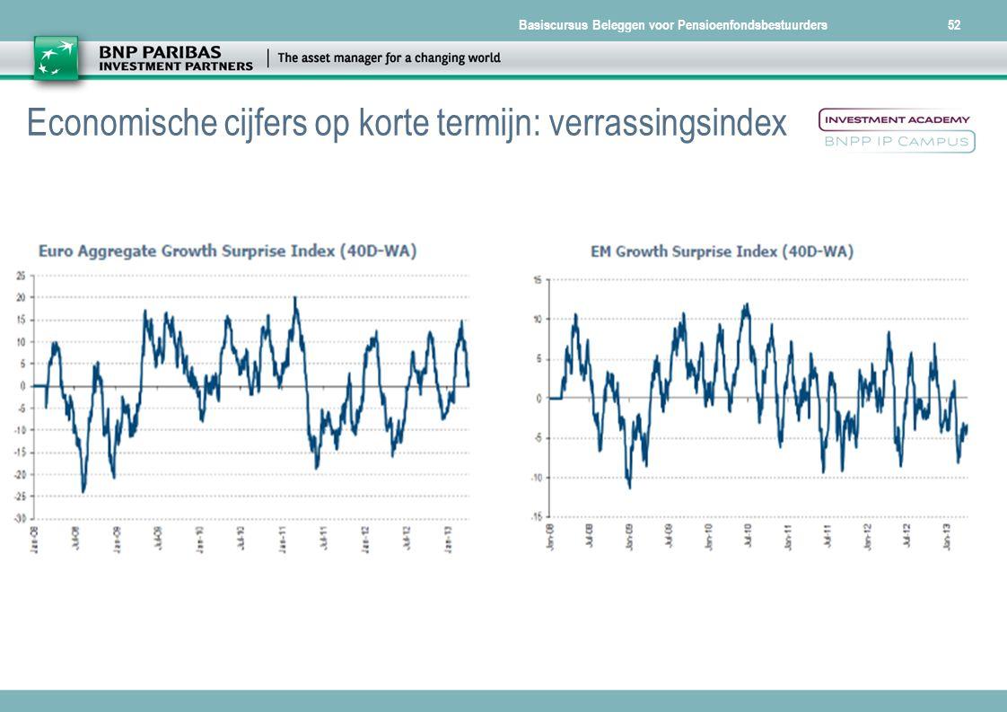 Economische cijfers op korte termijn: verrassingsindex