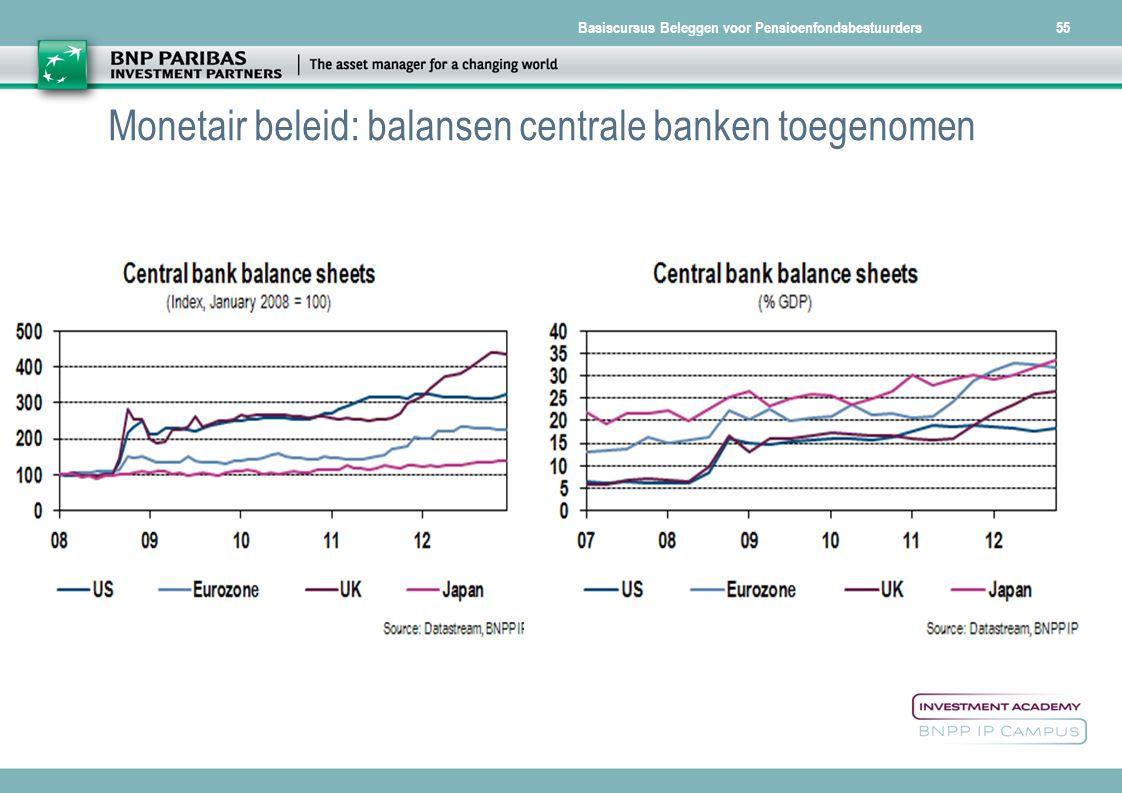 Monetair beleid: balansen centrale banken toegenomen