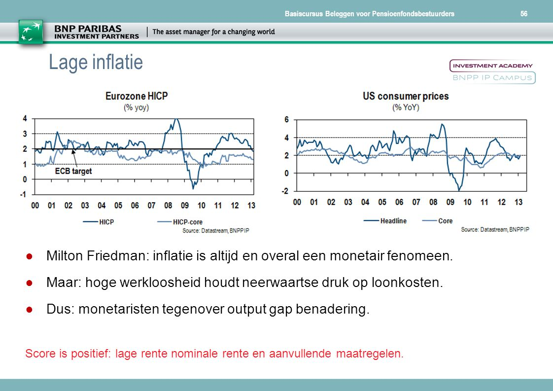 Lage inflatie Milton Friedman: inflatie is altijd en overal een monetair fenomeen. Maar: hoge werkloosheid houdt neerwaartse druk op loonkosten.