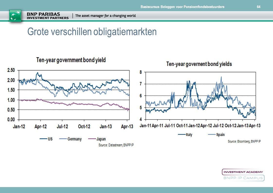 Grote verschillen obligatiemarkten
