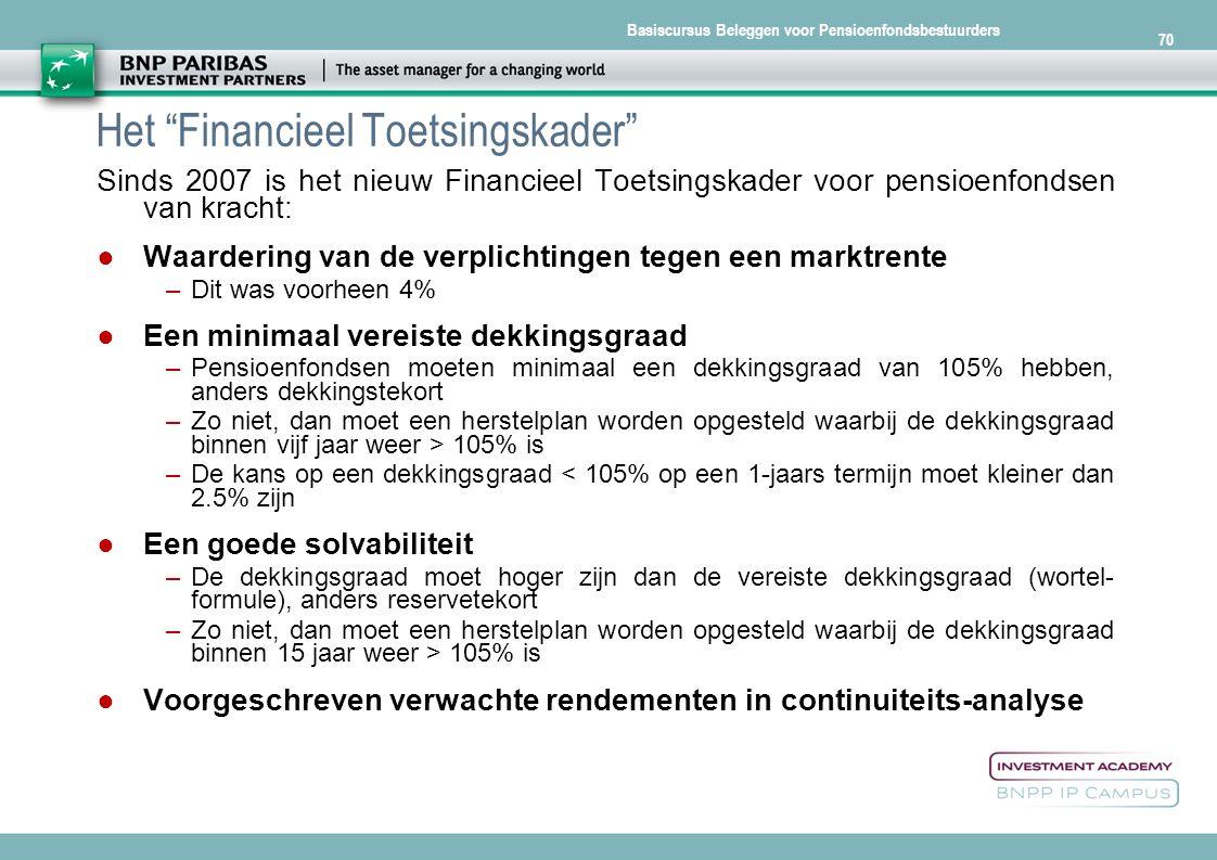 Het Financieel Toetsingskader