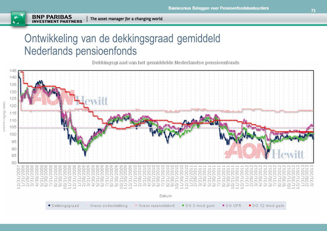 Ontwikkeling van de dekkingsgraad gemiddeld Nederlands pensioenfonds
