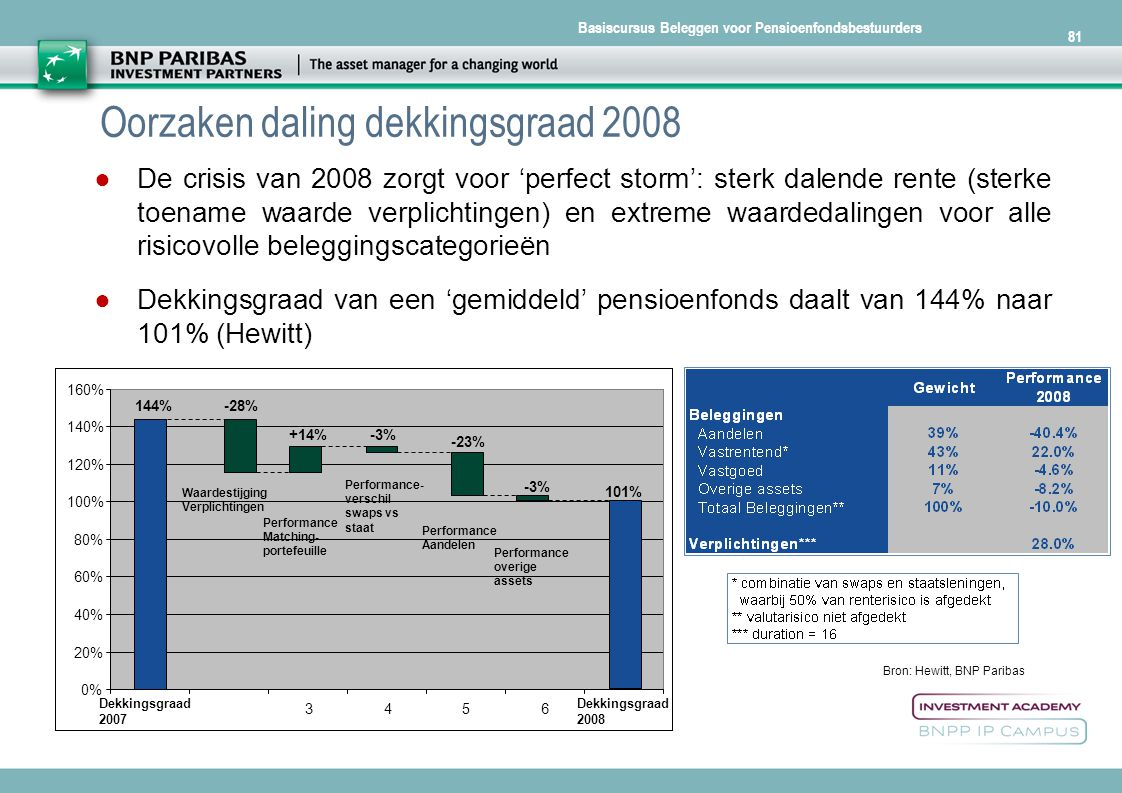 Oorzaken daling dekkingsgraad 2008