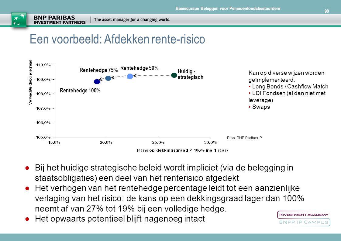 Een voorbeeld: Afdekken rente-risico