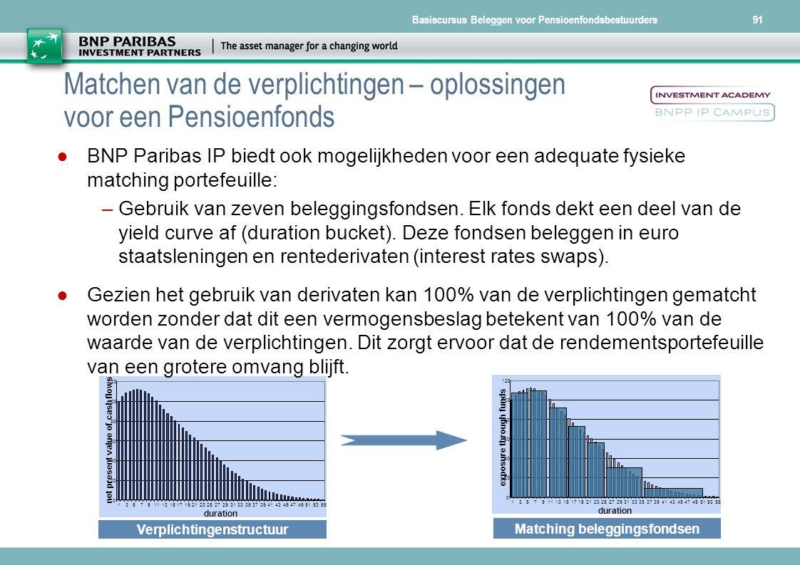 Matchen van de verplichtingen – oplossingen voor een Pensioenfonds