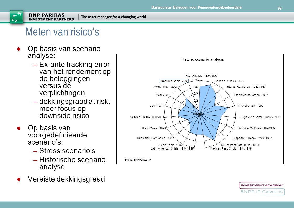 Meten van risico's Op basis van scenario analyse: