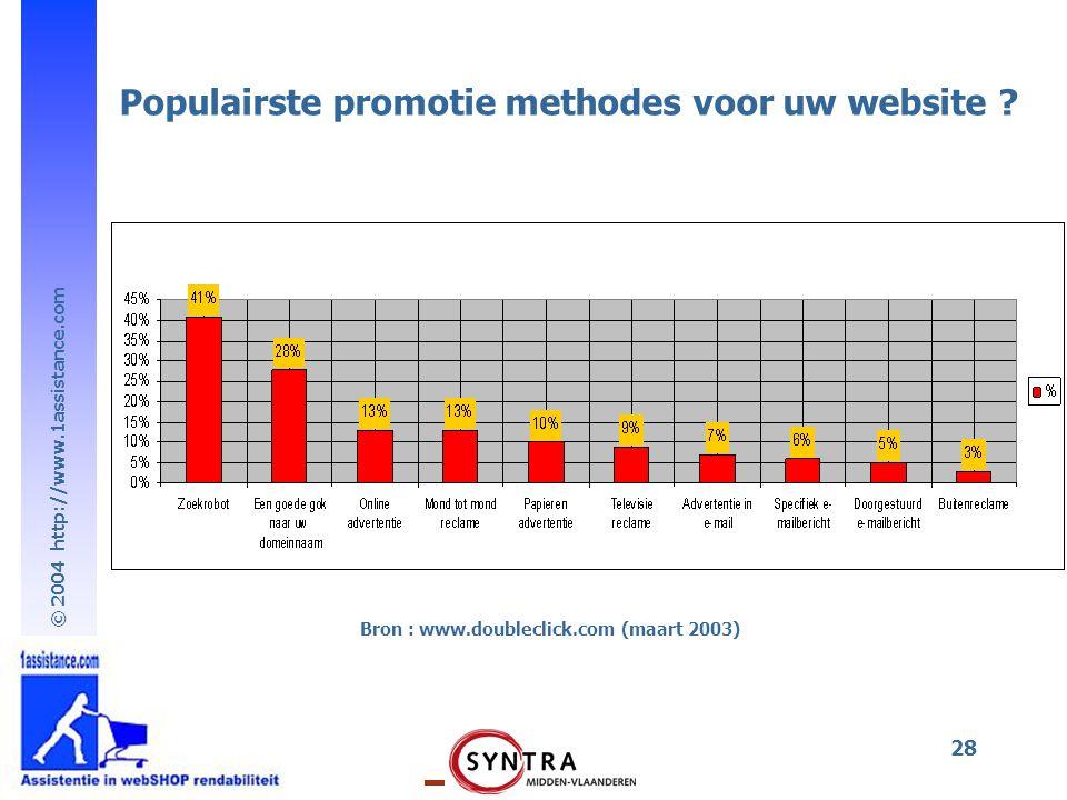 Populairste promotie methodes voor uw website