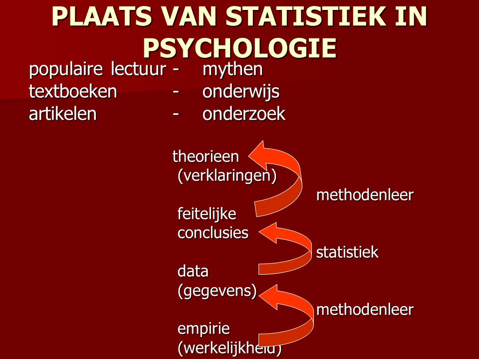 PLAATS VAN STATISTIEK IN PSYCHOLOGIE