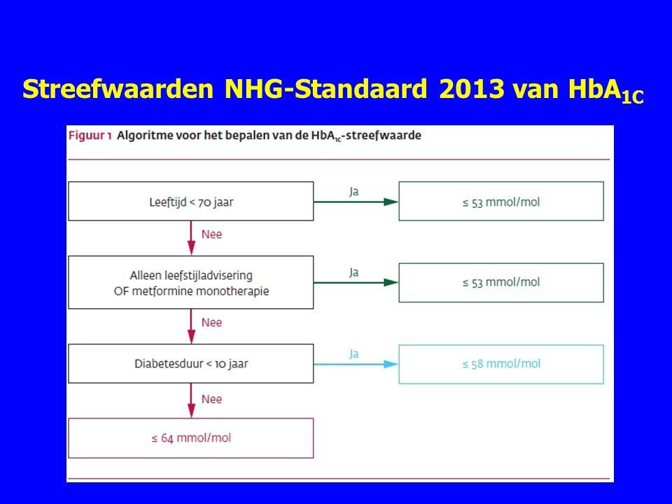 Streefwaarden NHG-Standaard 2013 van HbA1C