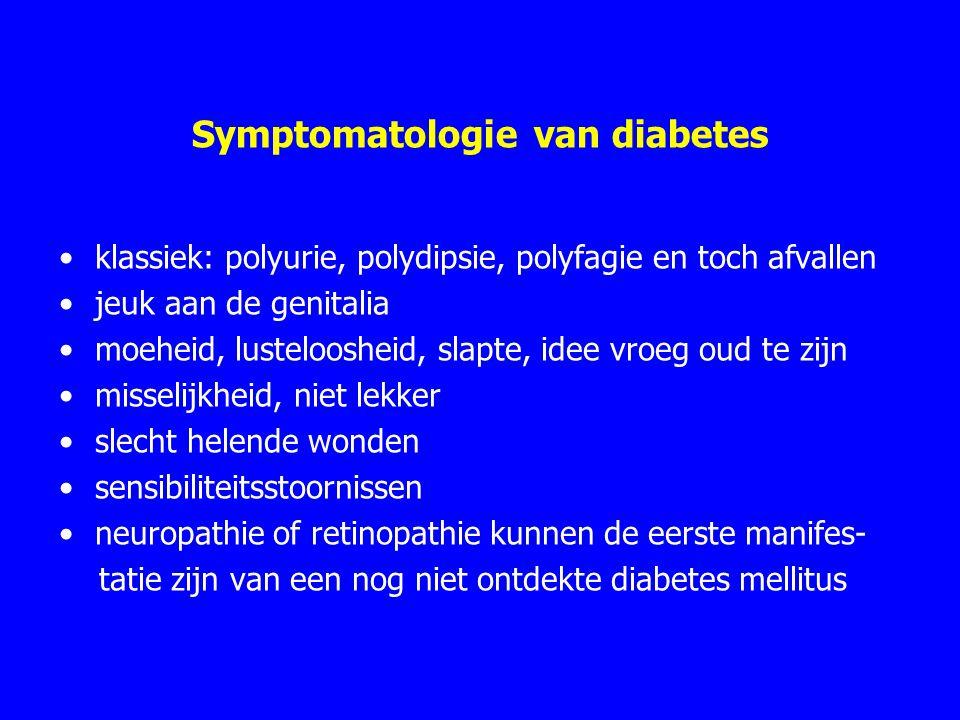Symptomatologie van diabetes