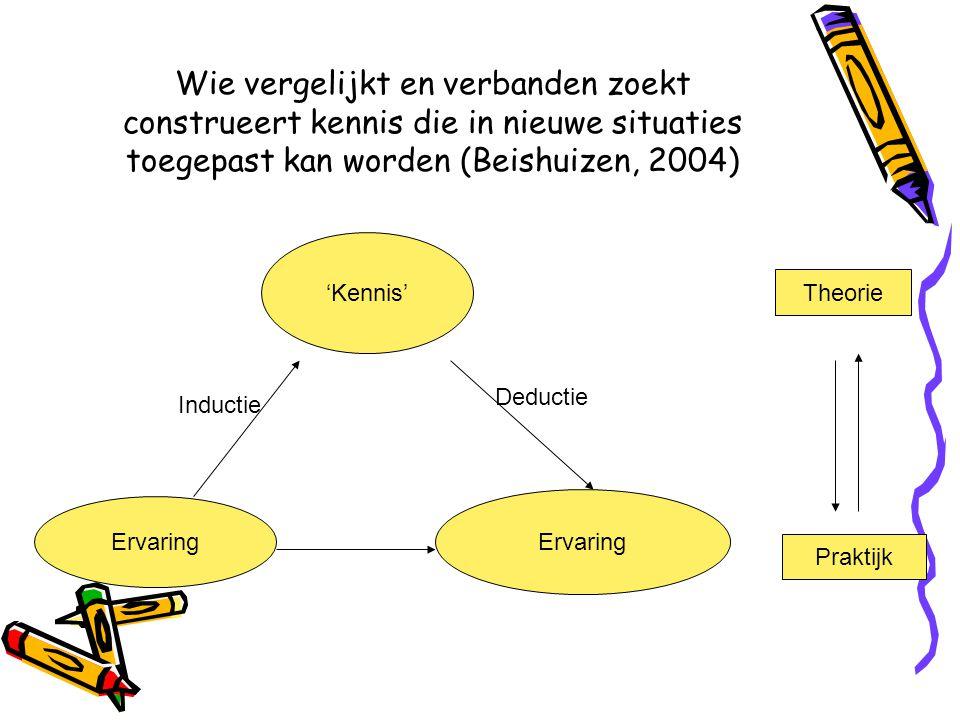 Wie vergelijkt en verbanden zoekt construeert kennis die in nieuwe situaties toegepast kan worden (Beishuizen, 2004)