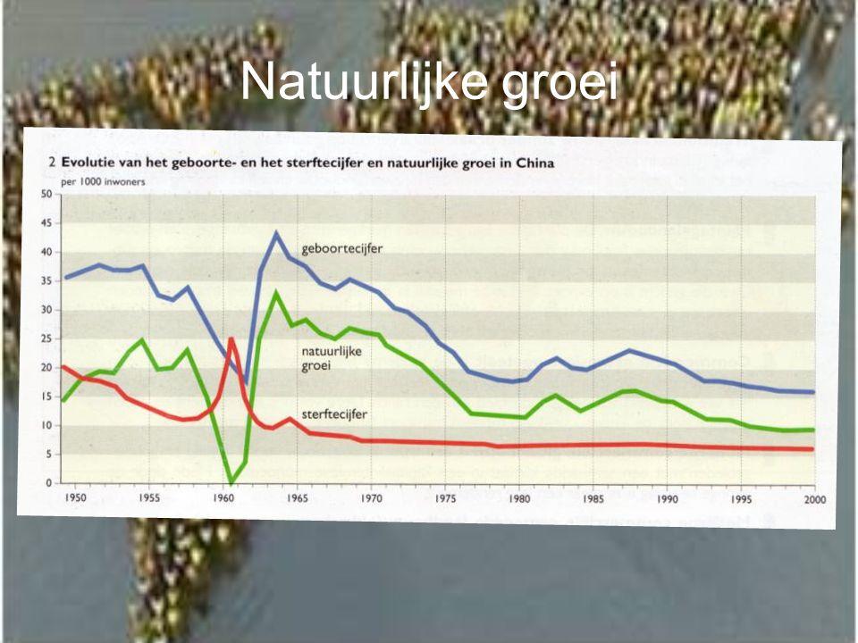 Natuurlijke groei