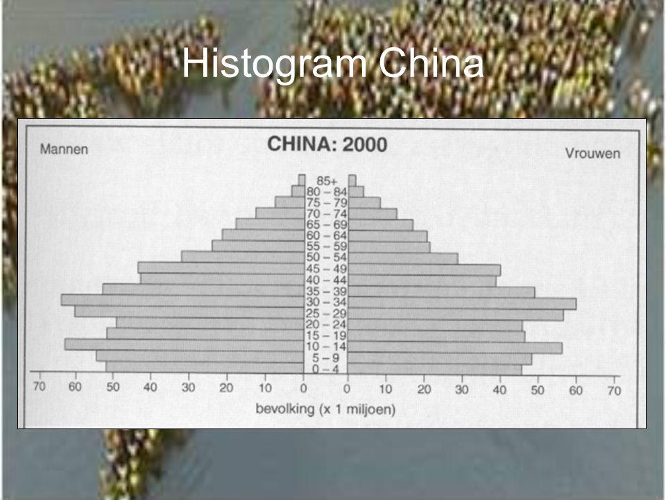 Histogram China