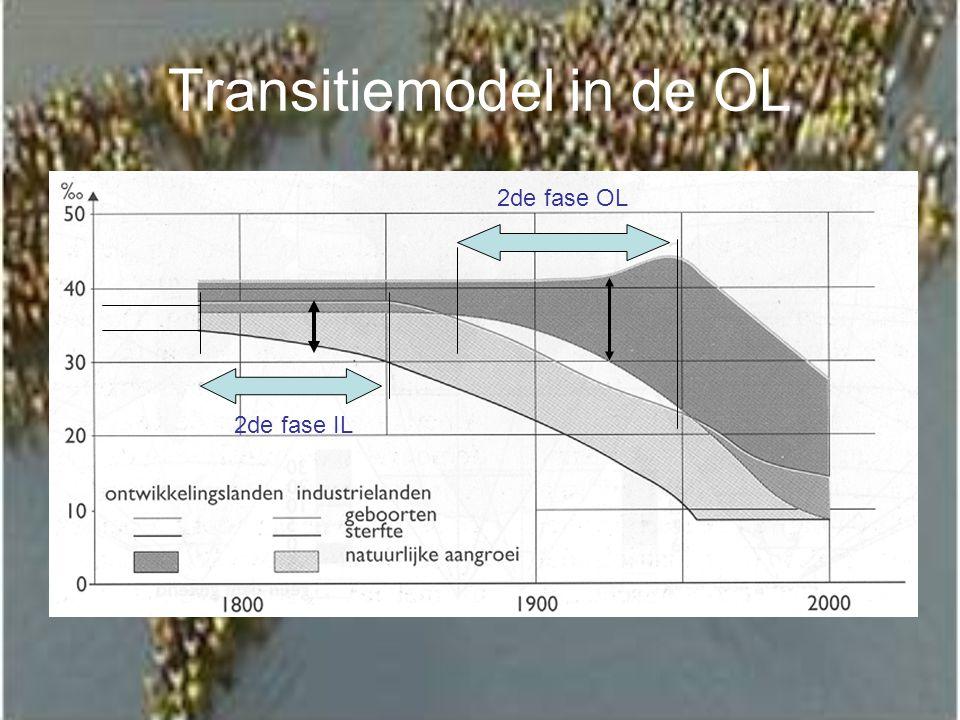 Transitiemodel in de OL