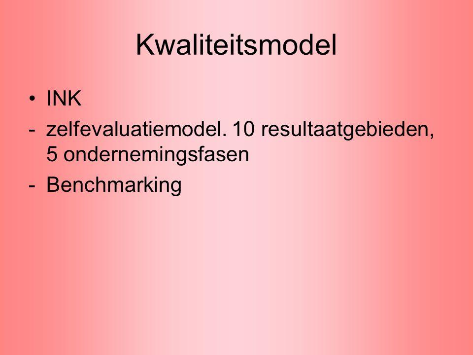 Kwaliteitsmodel INK zelfevaluatiemodel. 10 resultaatgebieden, 5 ondernemingsfasen Benchmarking