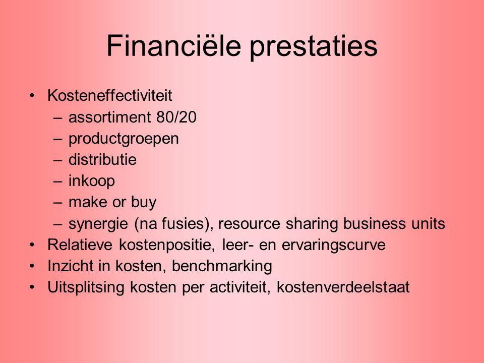 Financiële prestaties
