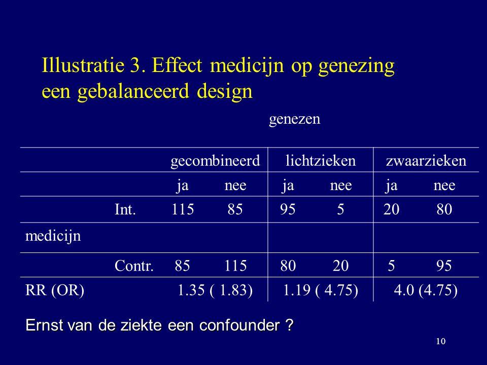 Illustratie 3. Effect medicijn op genezing een gebalanceerd design