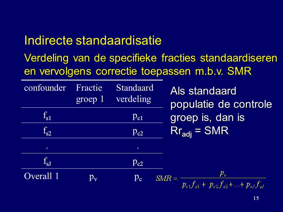 Indirecte standaardisatie