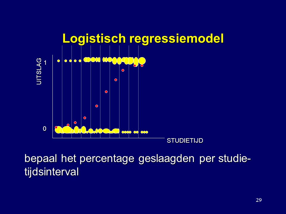 Logistisch regressiemodel