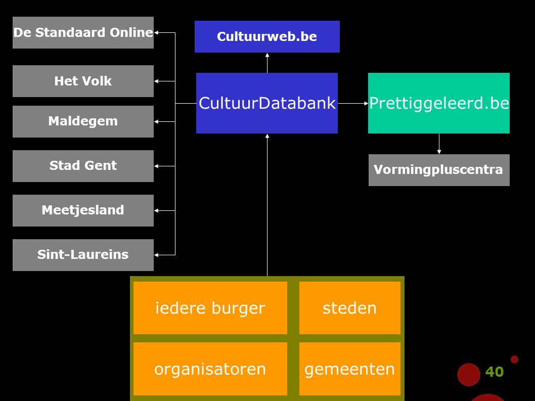 CultuurDatabank Prettiggeleerd.be iedere burger organisatoren steden