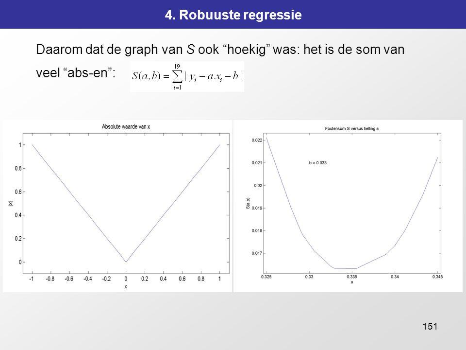 4. Robuuste regressie Daarom dat de graph van S ook hoekig was: het is de som van veel abs-en :