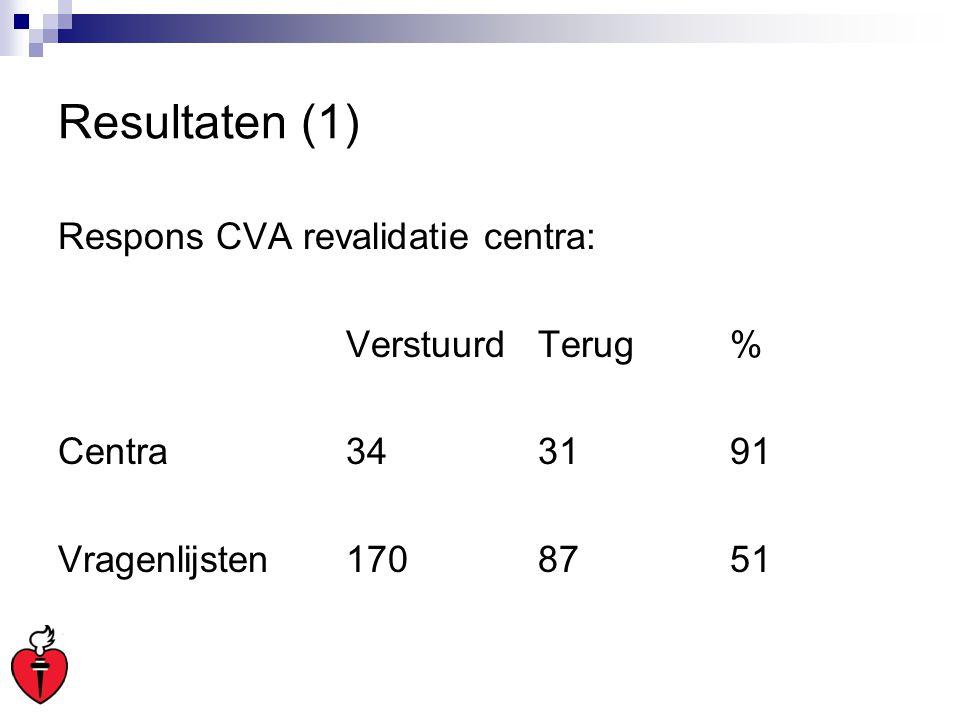 Resultaten (1) Respons CVA revalidatie centra: Verstuurd Terug %
