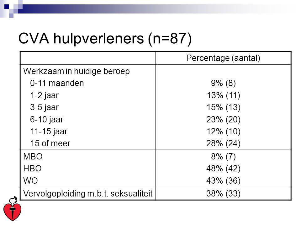 CVA hulpverleners (n=87)