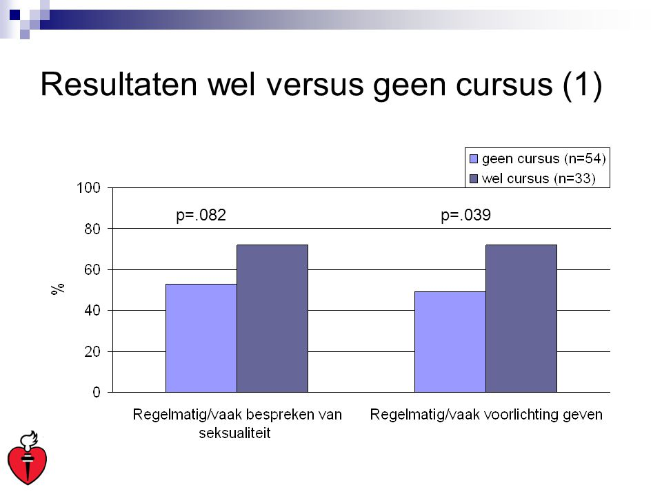 Resultaten wel versus geen cursus (1)