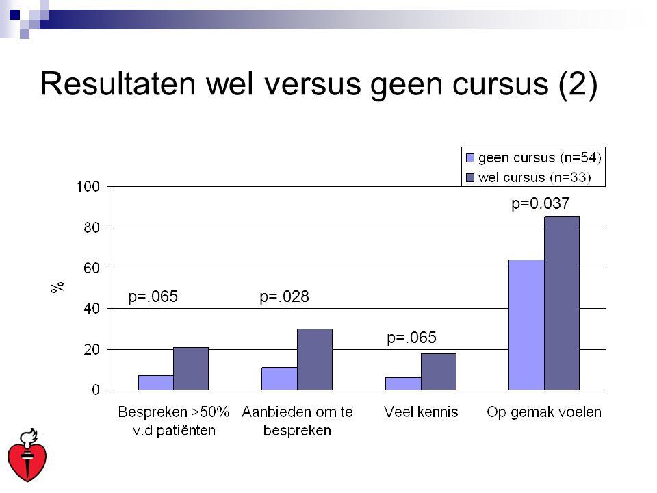 Resultaten wel versus geen cursus (2)