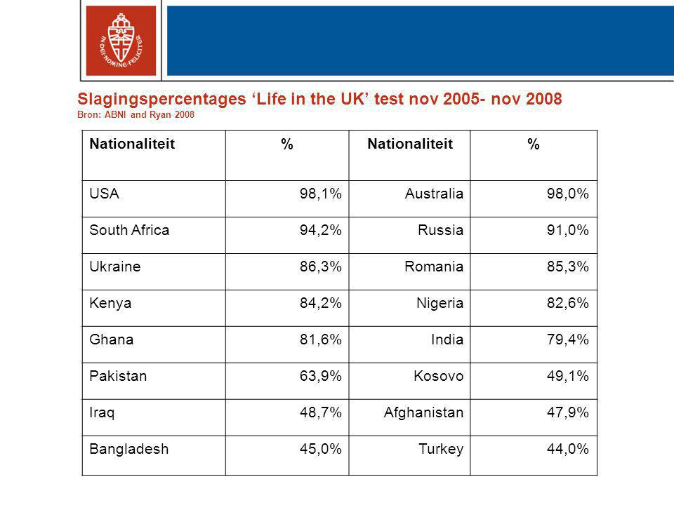 Slagingspercentages 'Life in the UK' test nov nov 2008 Bron: ABNI and Ryan 2008