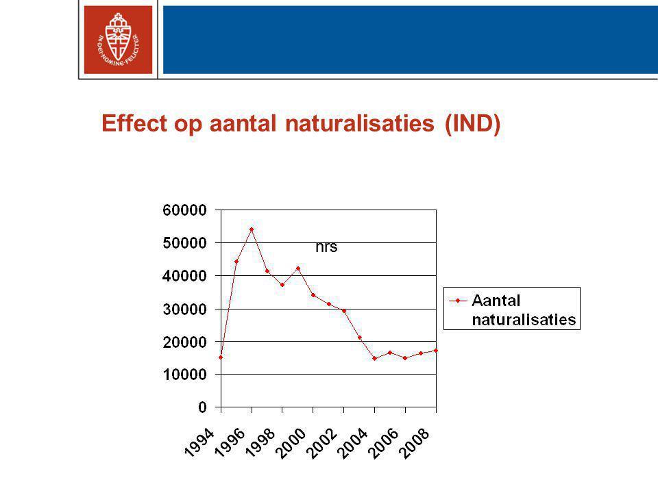 Effect op aantal naturalisaties (IND)