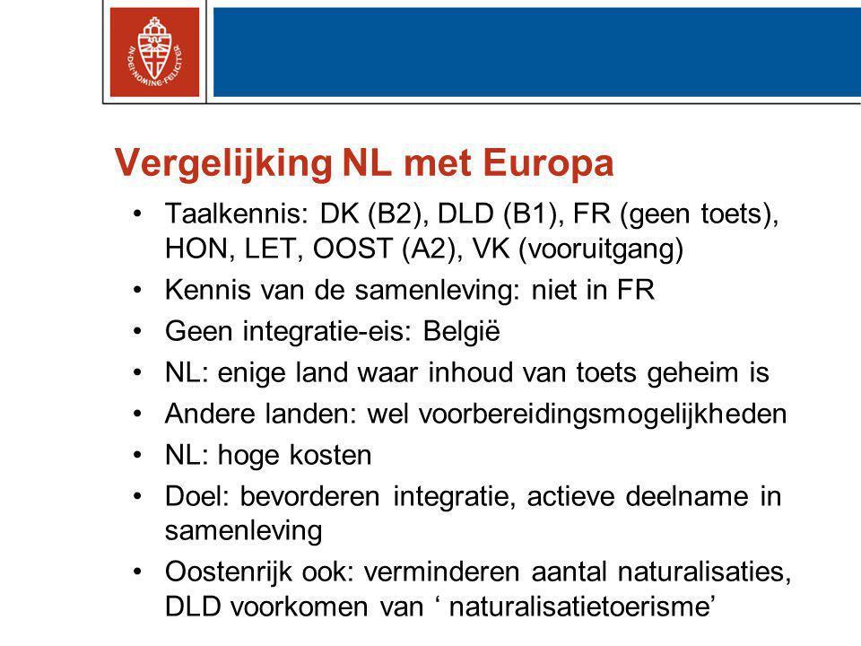 Vergelijking NL met Europa