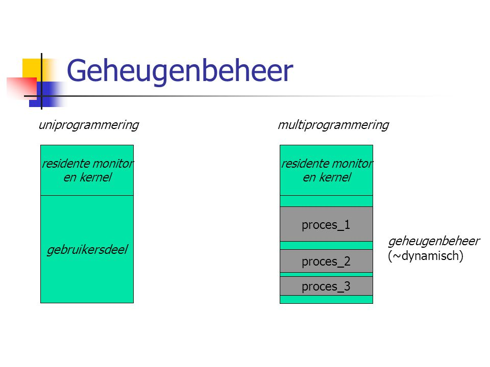 Geheugenbeheer uniprogrammering multiprogrammering proces_1