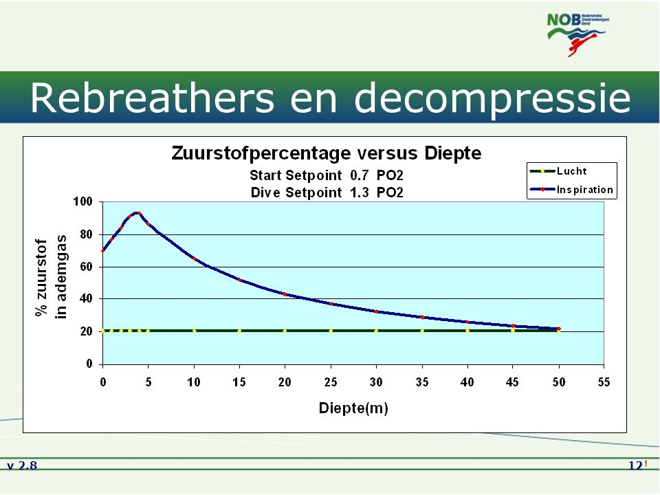 Rebreathers en decompressie