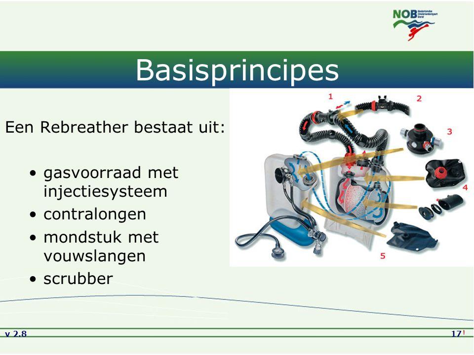 Basisprincipes Een Rebreather bestaat uit: