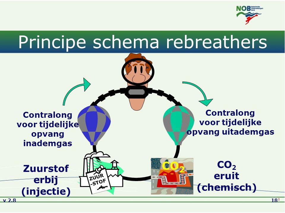 Principe schema rebreathers