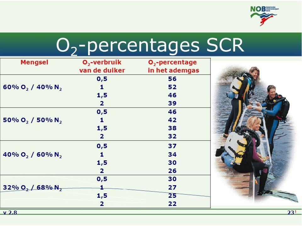 O2-percentages SCR Mengsel O2-verbruik O2-percentage van de duiker