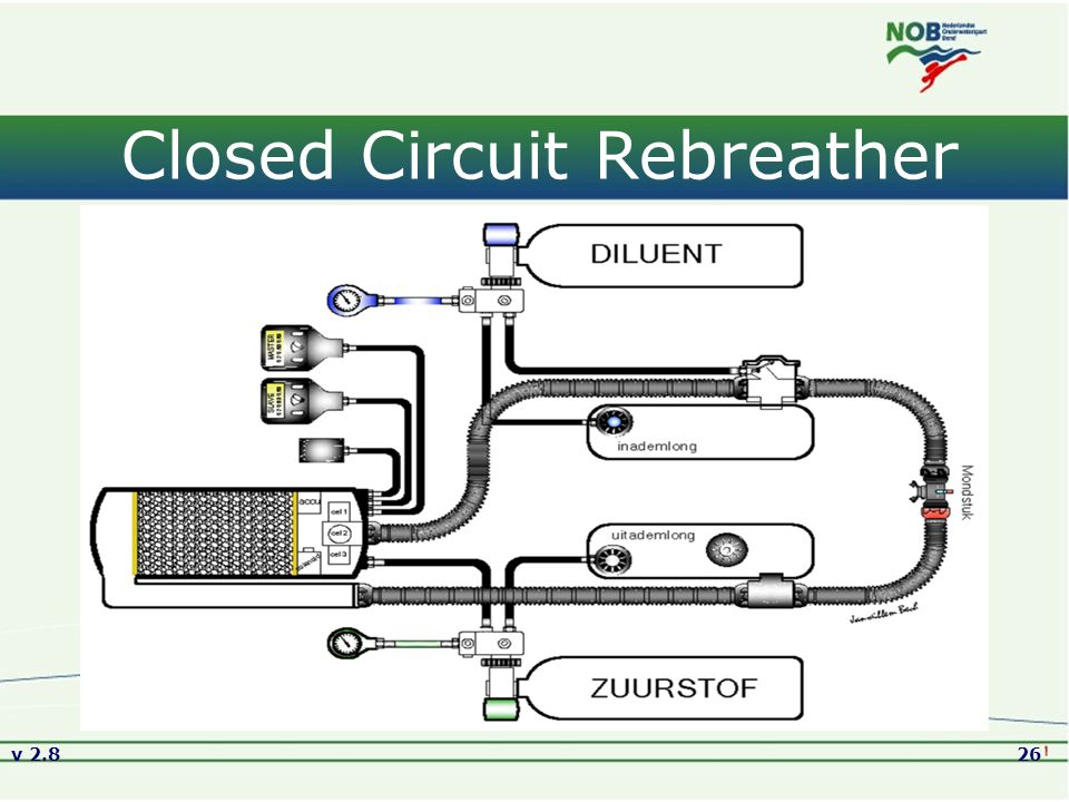 Closed Circuit Rebreather